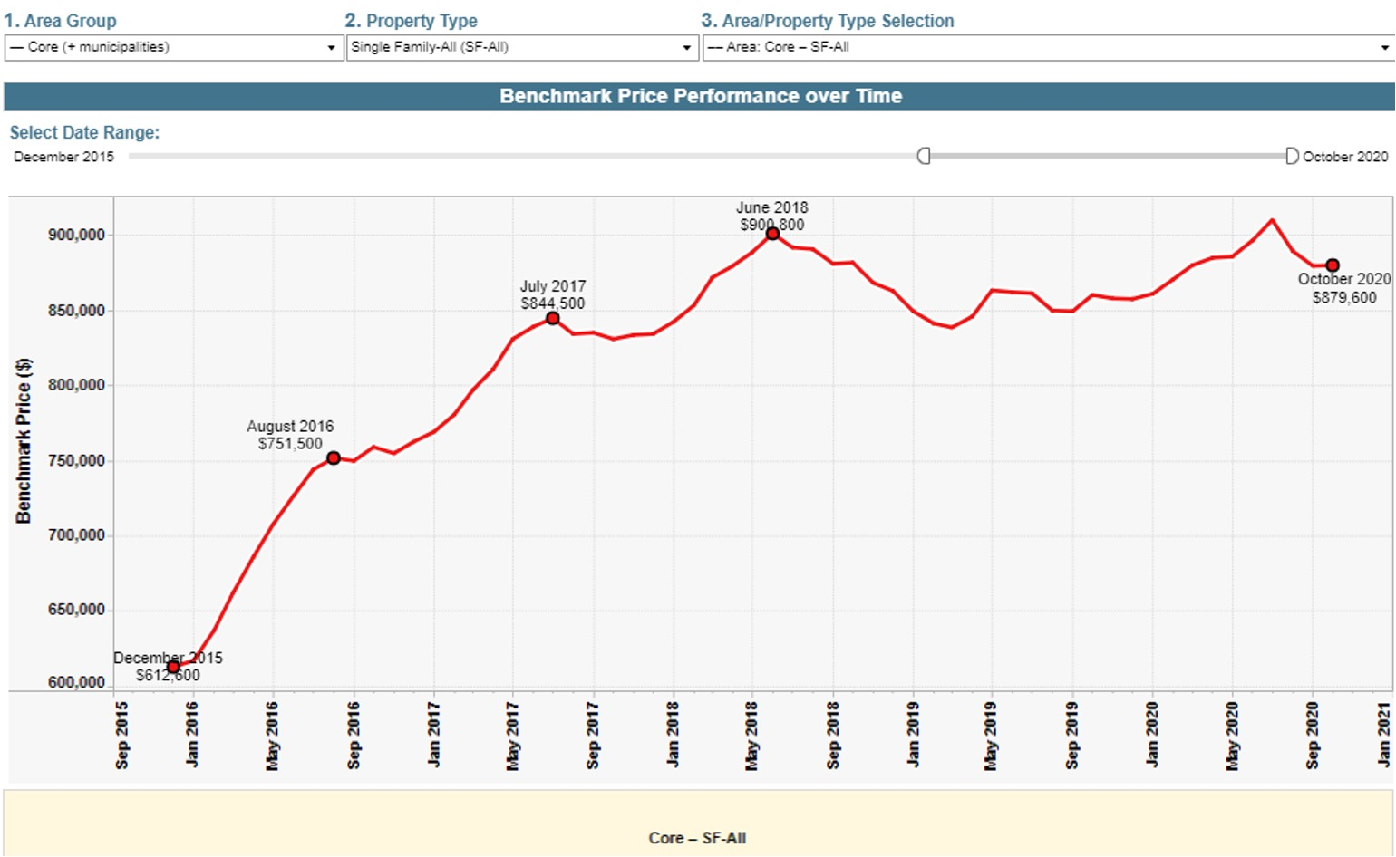 home price index for Victoria Real Estate Bench Mark price